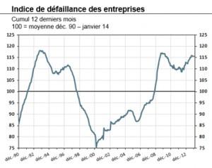 2014-02-stat-info-defaillances-entreprises